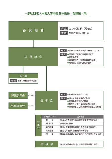 甲南会組織図