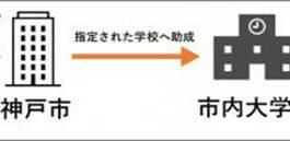 甲南大学のホームページ「ふるさと納税」